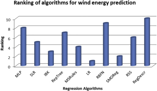 Hybrid renewable energy integration (HREI) system for subtropical ...