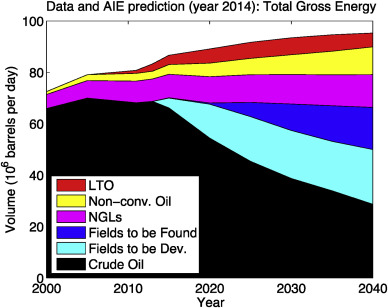 Renewable Transitions And The Net Energy From Oil Liquids A