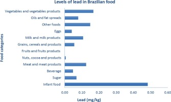 lead contamination in food