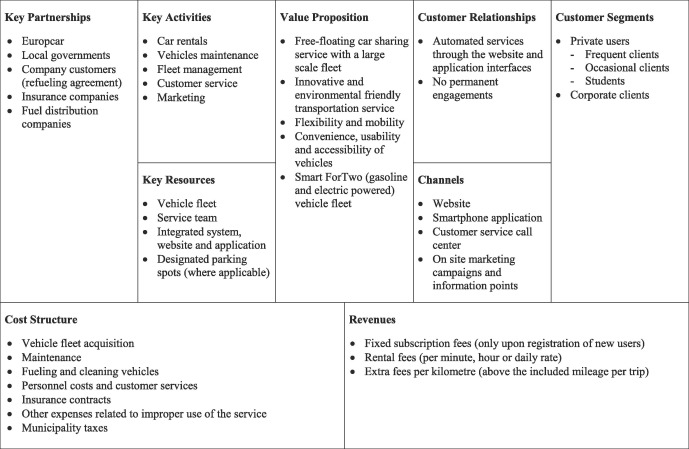 Business Models And Tariff Simulation In Car Sharing Services Sciencedirect