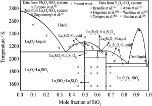 sio2 phase diagram level 0 and 1 data flow experimental study thermodynamic calculation of lu2o3 download full size image