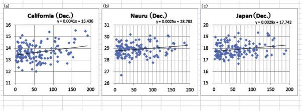 diagramas de dispersão de número de manchas solares (SSN) e as temperaturas da superfície do mar (TSM) no ...