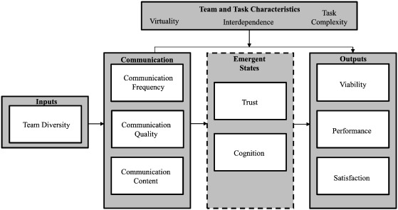 Communication In Virtual Teams A Conceptual Framework And Research