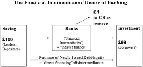 The financial intermediation theory of banking