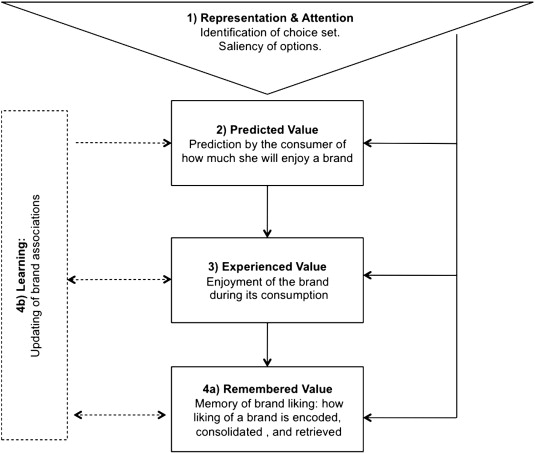 Branding the brain: A critical review and outlook - ScienceDirect