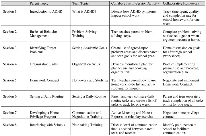 A Parent Teen Collaborative Treatment Model For Academically