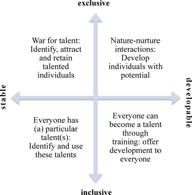 The Influence Of Underlying Philosophies On Talent Management