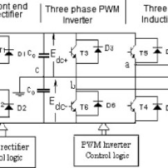 Three Phase Induction Motor Diagram Bobcat T190 Wiring Single To Sensorless Drive System Download Full Size Image