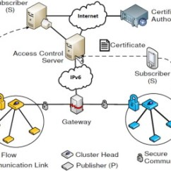 Hss Wiring Diagram 5 Way Switch 6 Subwoofer A Survey On Internet Of Things Architectures Sciencedirect Download Full Size Image