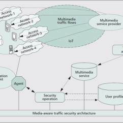 Hss Wiring Diagram 5 Way Switch For Renault Clio Airbag A Survey On Internet Of Things Architectures Sciencedirect Download Full Size Image