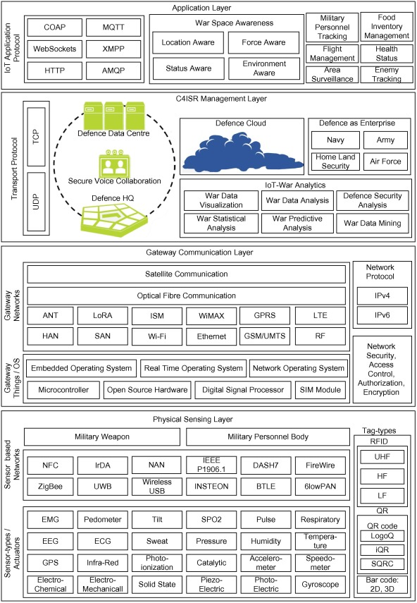 hss wiring diagram 5 way switch car security diagrams a survey on internet of things architectures sciencedirect download full size image