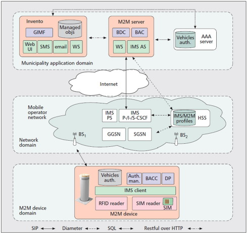 hss wiring diagram 5 way switch double gang light a survey on internet of things architectures sciencedirect download full size image