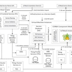 Hss Wiring Diagram 5 Way Switch Trailer Light 7 Wire A Survey On Internet Of Things Architectures Sciencedirect Download Full Size Image