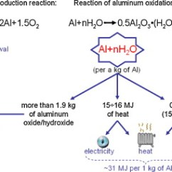 Energy Level Diagram For Aluminum Brain Unlabeled As Carrier Feasibility Analysis And Current Electrochemical Oxidation Of