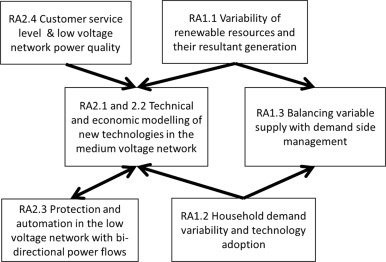 Smart grid research in New Zealand – A review from the GREEN Grid ...