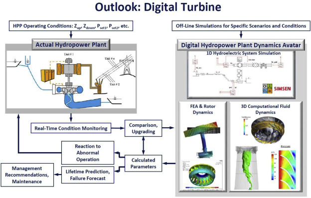 The new revolution of hydropower digitalization