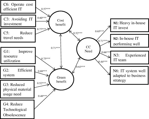 "Reprint of ""Integration of logistics and cloud computing service ..."
