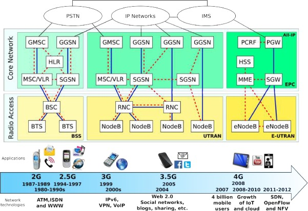 3g network architecture diagram 350z window motor wiring softwarization and virtualization in 5g mobile networks benefits from phone calls 2g to data