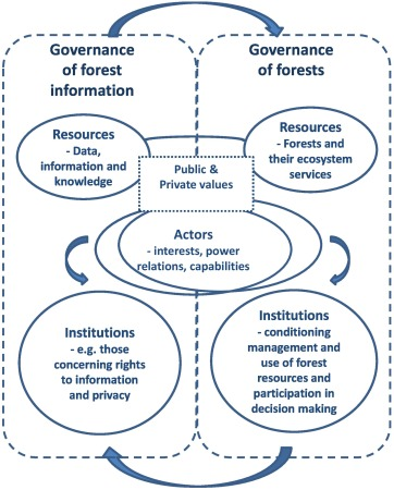 forest fire updates out of province resources. Governance Of Forests And Governance Of Forest Information Interlinkages In The Age Of Open And Digital Data Sciencedirect