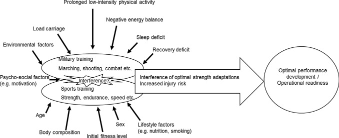 Optimising Training Adaptations And Performance In Military Environment Sciencedirect
