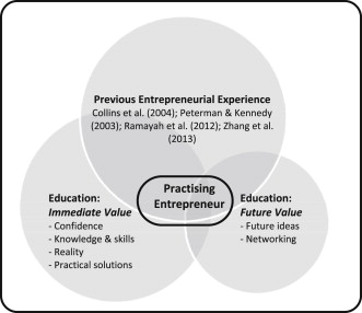 Students Reflections On The Value Of An Entrepreneurship Education Sciencedirect