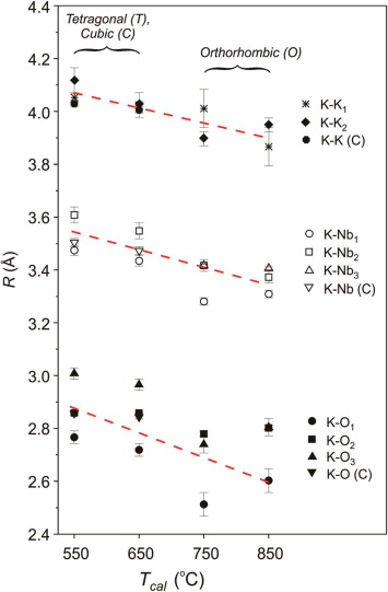Insight into an atomic arrangement of [KNbO3]0.9 – [BaNi0.5Nb0.5O3 ...