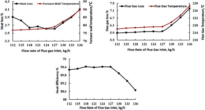 heat transfer simulation and thermal