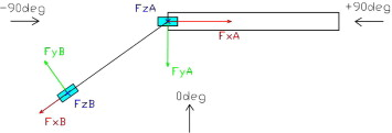 Exposure angles, reference systems and instrumentations (top view). FzA and FzB ...