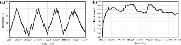(a) Weather temperature variations in Ize station and (b) variation of reservoir ...