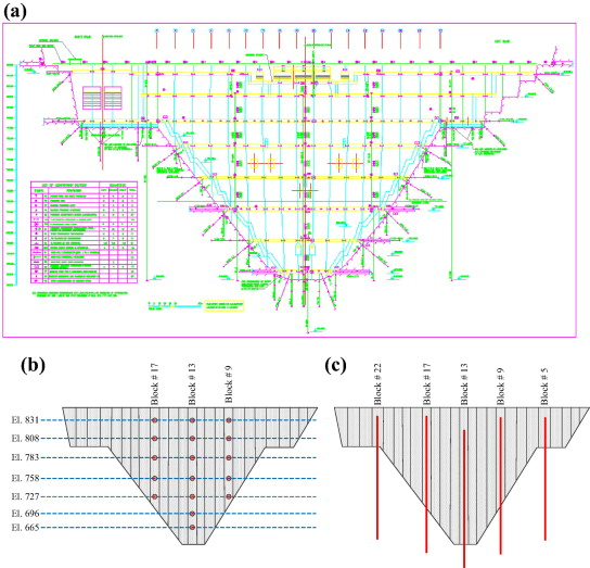(a) Downstream view of the installed instruments in Karun III Dam, (b) schematic ...