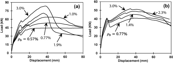 Influence of percentage beam reinforcement (ρb) on load displacement behavior of ...