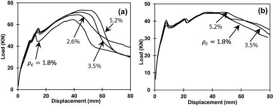 Influence of percentage column reinforcement (ρc) on load displacement behavior ...