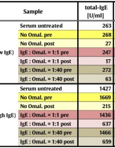Table in vitro depletion of ige from sera after addition omalizumab also extracorporeal immunoadsorption allergic asthma safety and rh sciencedirect