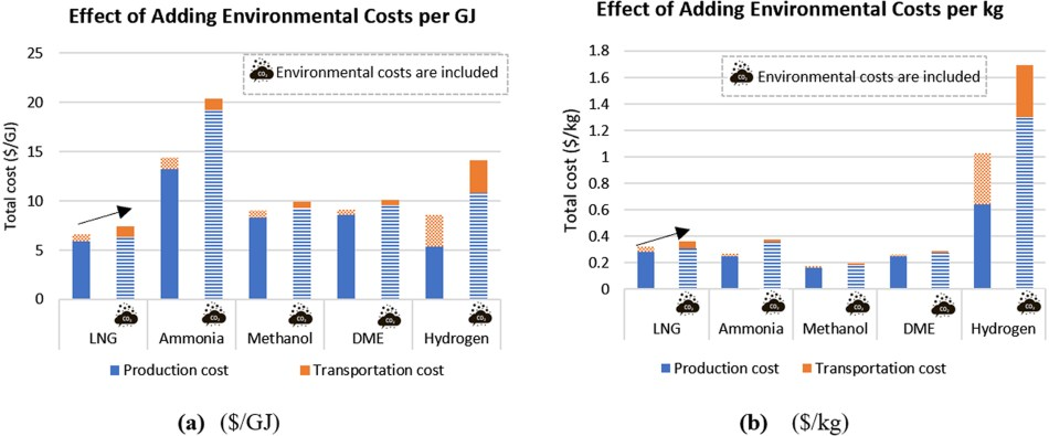 Production and transportation costs of fuels, including LNG, ammonia and hydrogen
