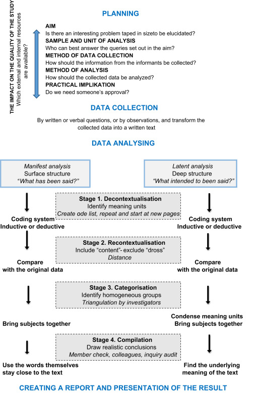 How To Plan And Perform A Qualitative Study Using Content Analysis