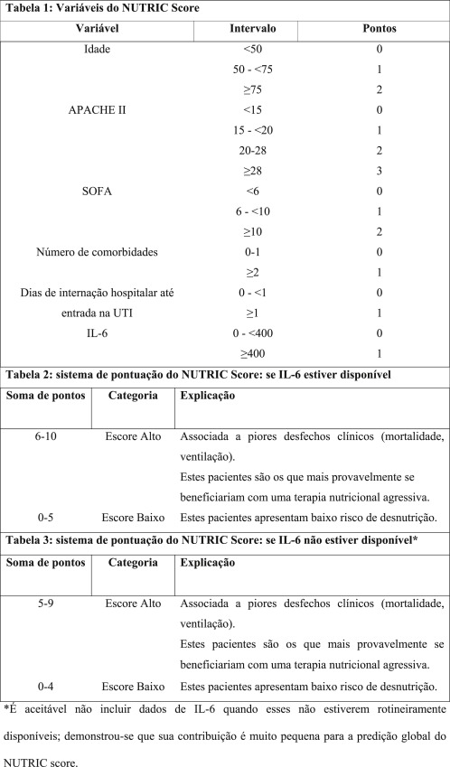 escore prognostico sofa how to replace back cushions translation and adaptation of the nutric score identify download full size image