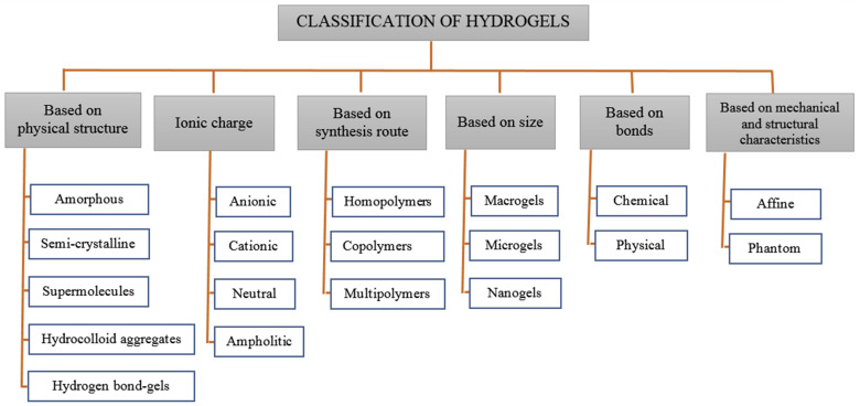 vz thermo fan wiring diagram 2007 international 4300 idm hydrogels as intelligent materials a brief review of synthesis download full size image