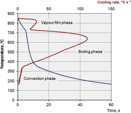cooling curve an overview