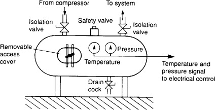 Air Compressor Relief Valve Sizing
