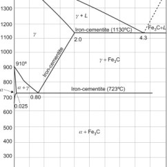 Explain Iron Carbon Equilibrium Diagram Rv Transfer Switch Wiring Delta An Overview Sciencedirect Topics Sign In To Download Full Size Image Figure 2 15 Phase For