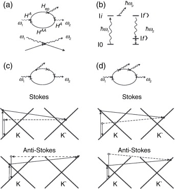 feynman diagram techniques in condensed matter physics network excel an overview sciencedirect topics sign to download full size image