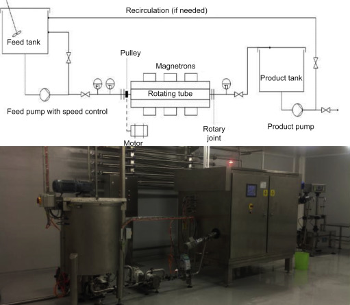 microwave technology for food