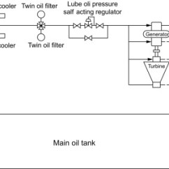 Lube Oil System Diagram Superwinch Wiring An Overview Sciencedirect Topics Sign In To Download Full Size Image