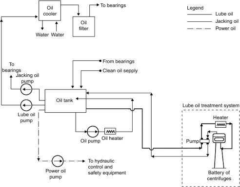 lube oil system diagram marathon electric motor wiring an overview sciencedirect topics sign in to download full size image fig 7 4 typical circulating
