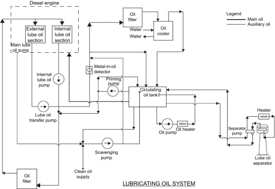 lube oil system diagram rj45 wall socket wiring australia an overview sciencedirect topics sign in to download full size image fig 7 5 typical circulating