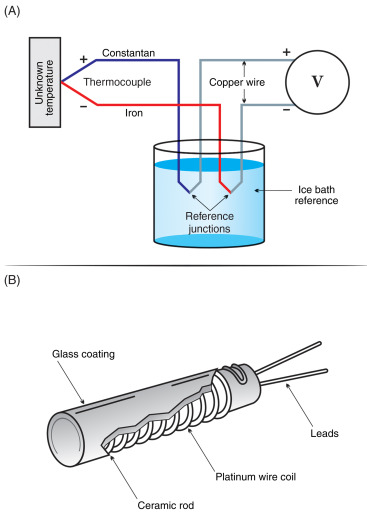 Sensor Bimetal : sensor, bimetal, Bimetallic, Thermometer, Overview, ScienceDirect, Topics