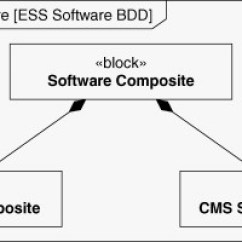 Architecture Software Block Diagram 1998 Ford Expedition Radio Wiring Composite An Overview Sciencedirect Topics Sign In To Download Full Size Image