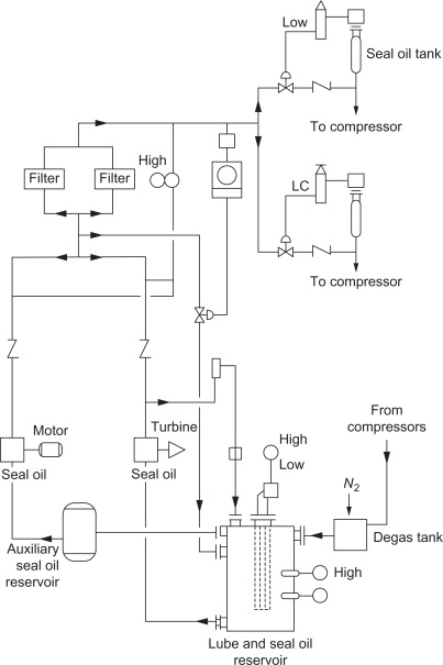 lube oil system diagram 1987 volvo 240 radio wiring an overview sciencedirect topics sign in to download full size image