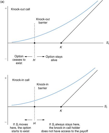 knock in option payoff diagram 3 way wiring barrier an overview sciencedirect topics sign to download full size image