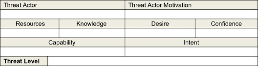 Use this template as a guide for the following: Threat Assessment An Overview Sciencedirect Topics